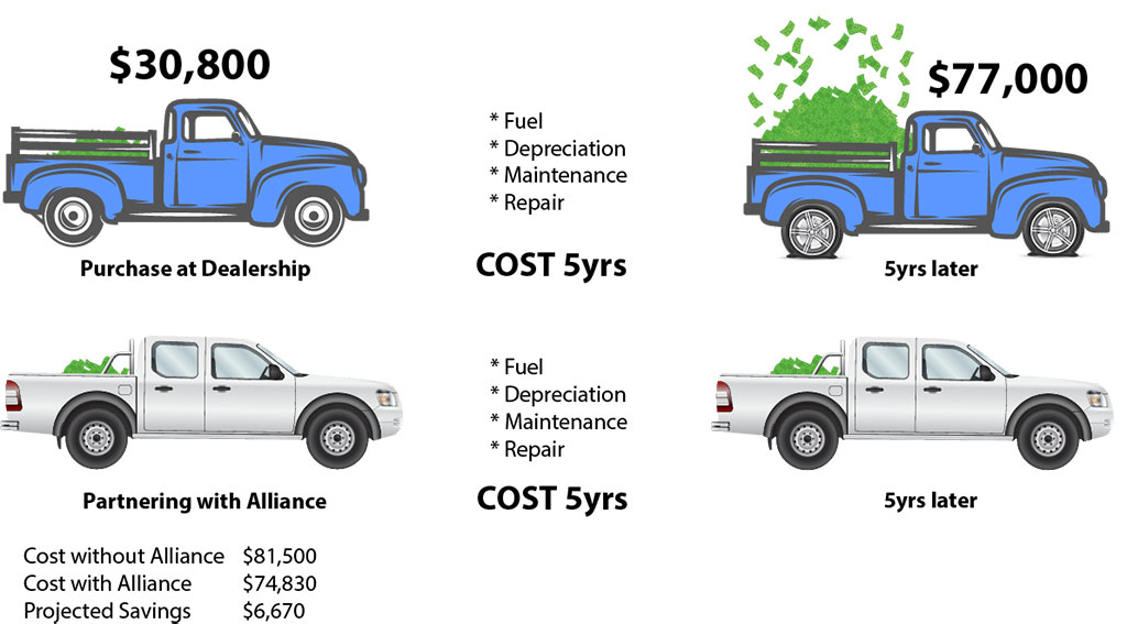 Total Lifecycle Costing